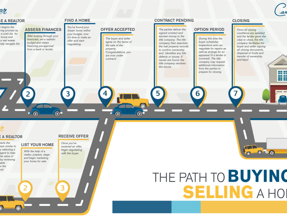 The Path to Buying & Selling a Home